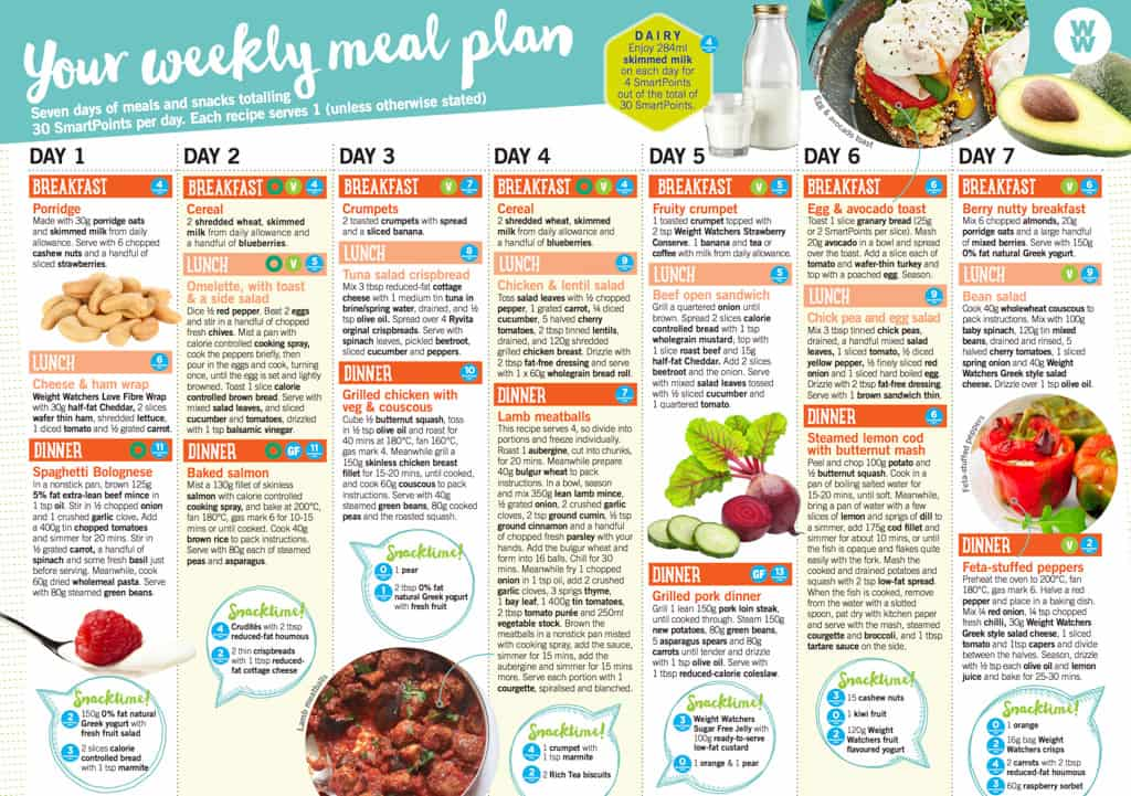 Weight Watchers Flex 7 day meal plan